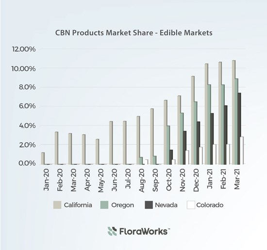 CBN Has Become the Leading Growth Catalyst in the Cannabis Edible Market