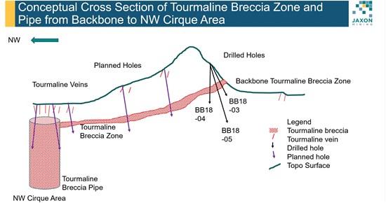 Laurentian University Research Program Confirms Tourmaline Breccia